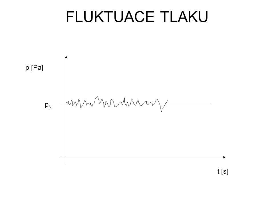 FLUKTUACE TLAKU p [Pa] ps t [s]